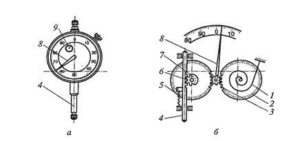 Индикатор часового типа (а) и его схема (б)