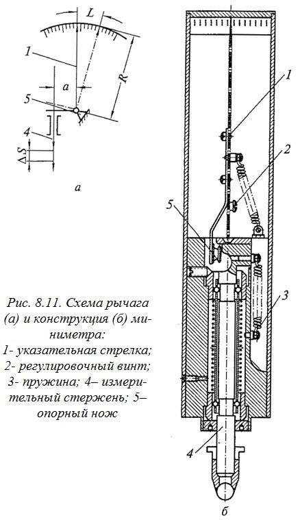Схема рычага (а) и конструкция