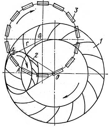 Схема нарезания кругового зуба