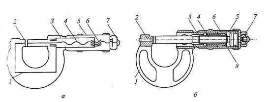 Гладкий микрометр: а — кинематическая схема; б — принципиальная схема