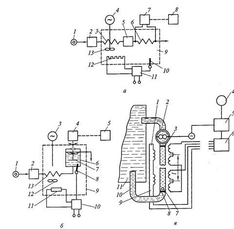 а - схема капиллярного