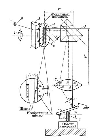 Оптическая схема оптиметра