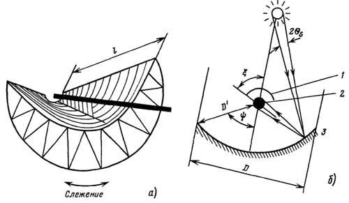 Офсетная антенна является срезом параболической осесимметричной антенны