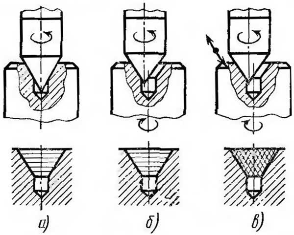 Схема обработки центровых