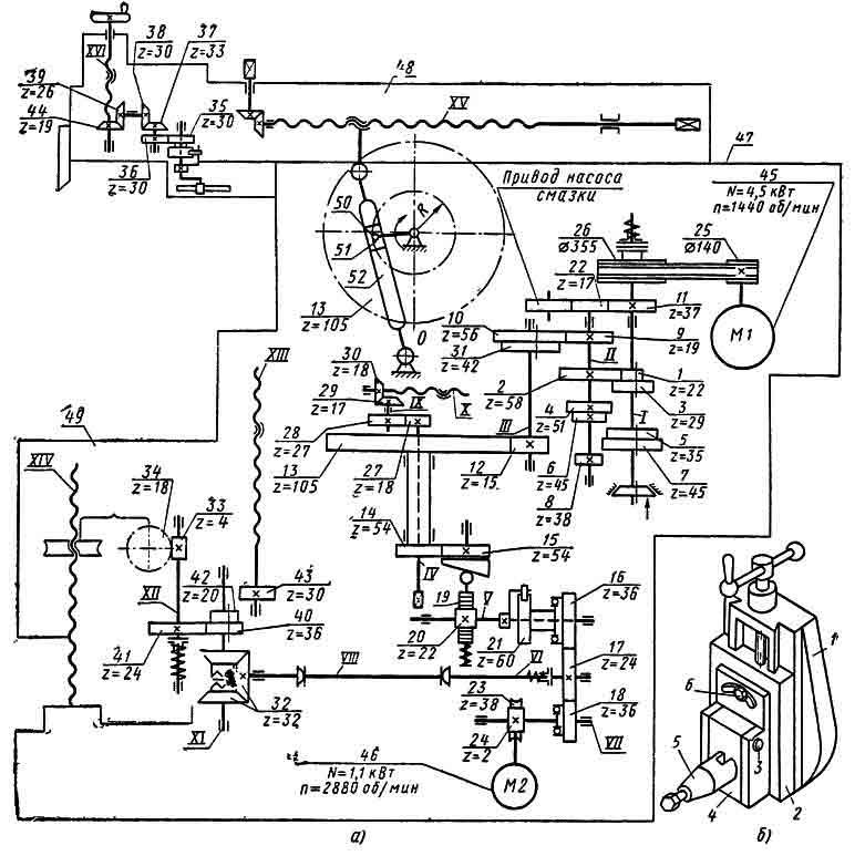 Кинематическая схема станков