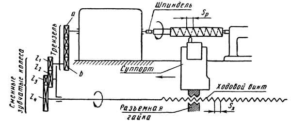 Схема токарно-винторезного станка для нарезания резьбы