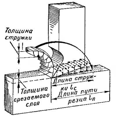 Схема усадки стружки.