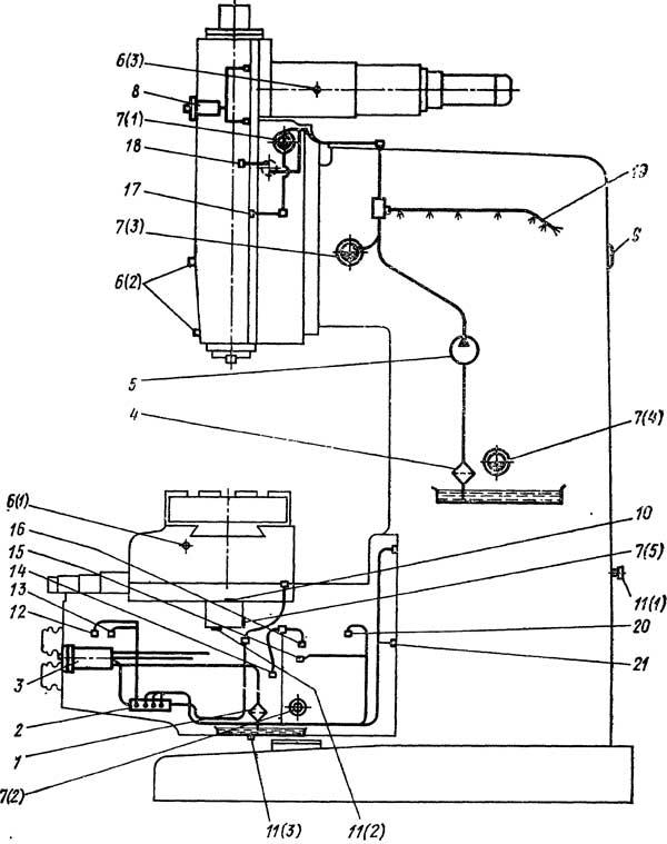 Схема смазки станка Р613ФЗ: 1