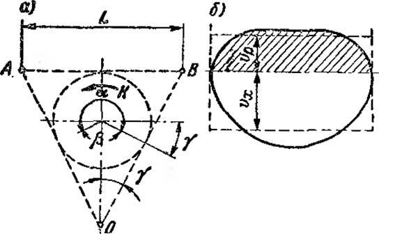 Схема работы качающейся кулисы