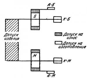 Допуски листовых калибров для длины и высоты