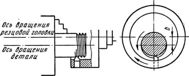 Схема нарезания наружной