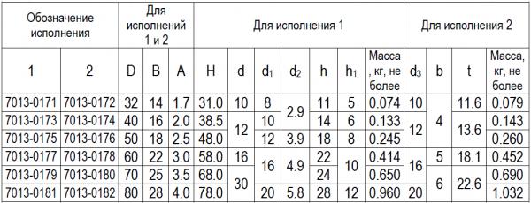 Размеры круглых кулачков по ГОСТ 9061-68
